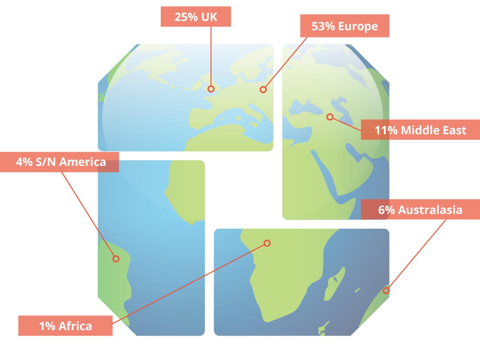 geographic-profile